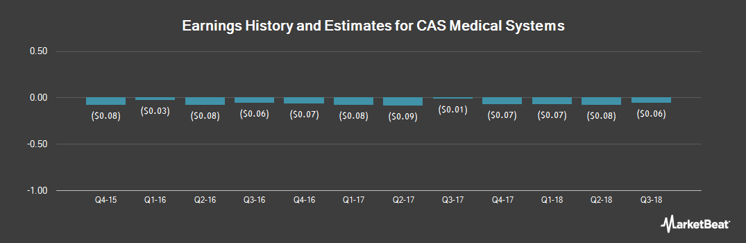 Earnings by Quarter for CAS Medical Systems (NASDAQ:CASM)