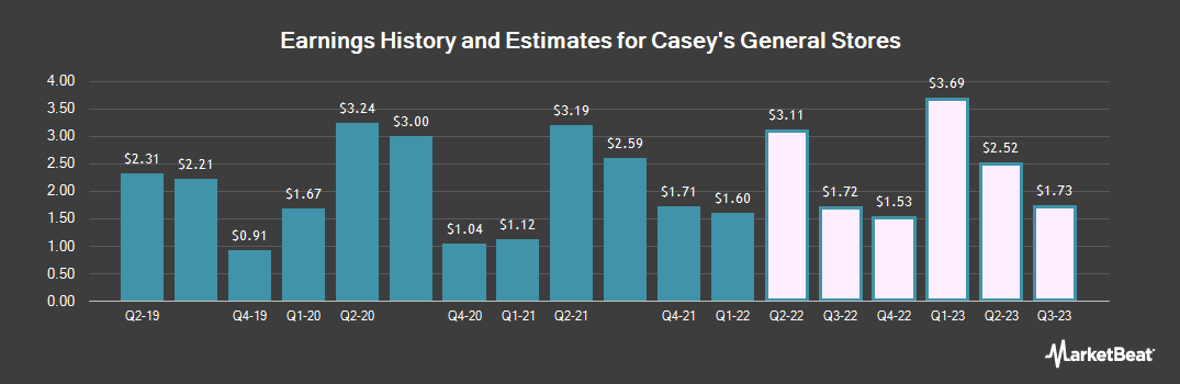 Earnings by Quarter for Caseys General Stores (NASDAQ:CASY)