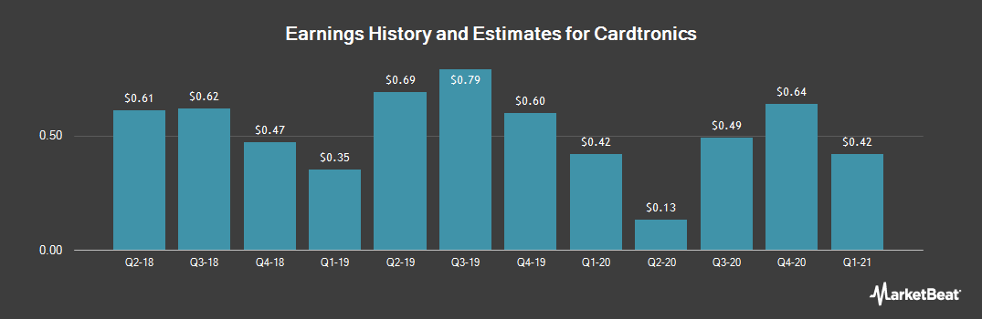 Earnings by Quarter for Cardtronics PLC (NASDAQ:CATM)