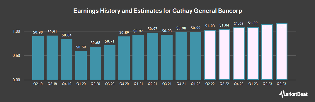 Earnings by Quarter for Cathay General Bancorp (NASDAQ:CATY)