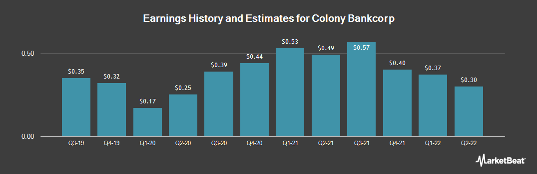 Earnings by Quarter for Colony Bankcorp (NASDAQ:CBAN)
