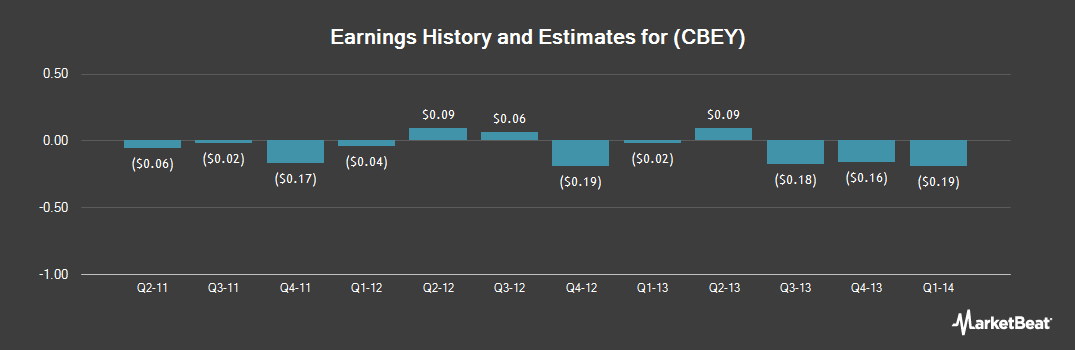 Earnings by Quarter for Cbeyond (NASDAQ:CBEY)