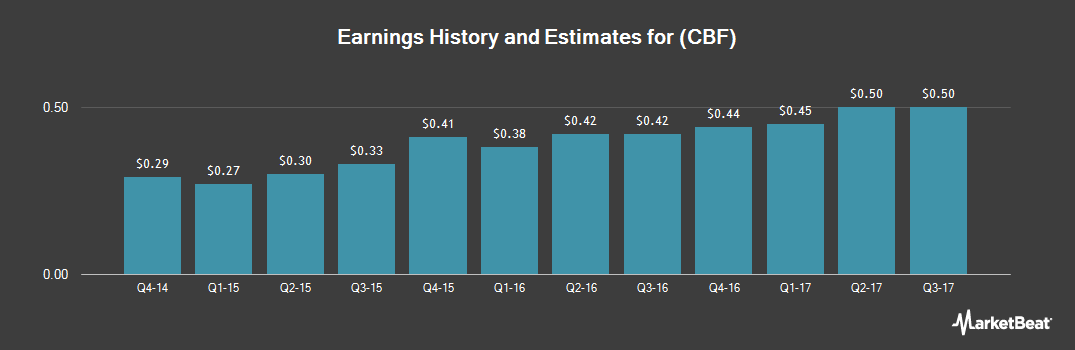 Earnings by Quarter for Capital Bank Financial (NASDAQ:CBF)