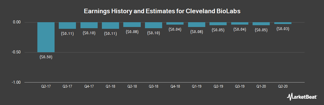 Earnings by Quarter for Cleveland BioLabs (NASDAQ:CBLI)