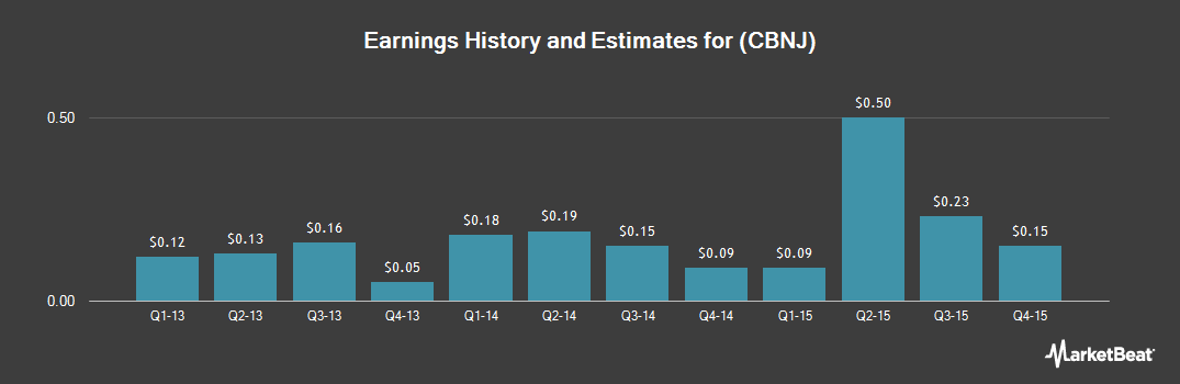 Earnings by Quarter for Cape Bancorp (NASDAQ:CBNJ)