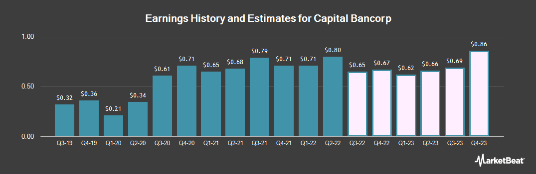 Earnings by Quarter for Chicopee Bancorp (NASDAQ:CBNK)