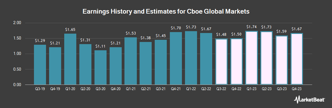 Earnings by Quarter for CBOE Holdings (NASDAQ:CBOE)