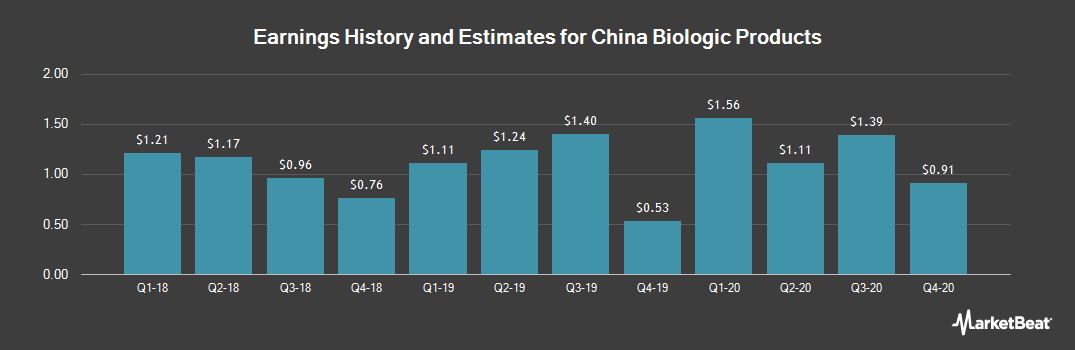Earnings by Quarter for China Biologic Products (NASDAQ:CBPO)