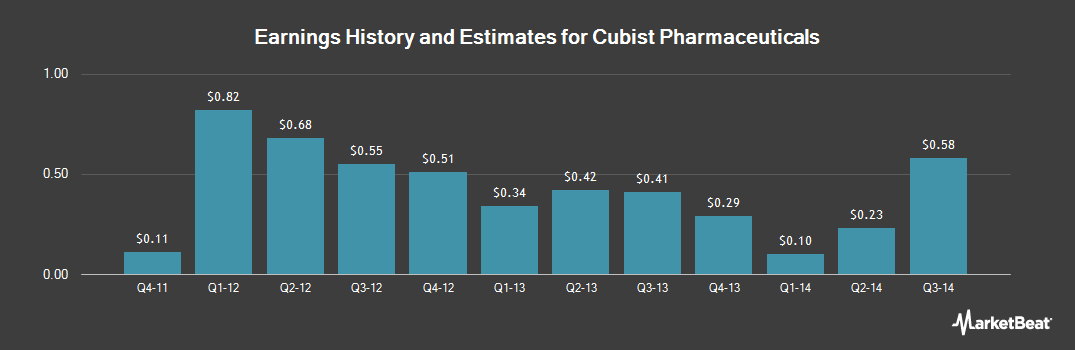 Earnings by Quarter for Cubist Pharmaceuticals (NASDAQ:CBST)