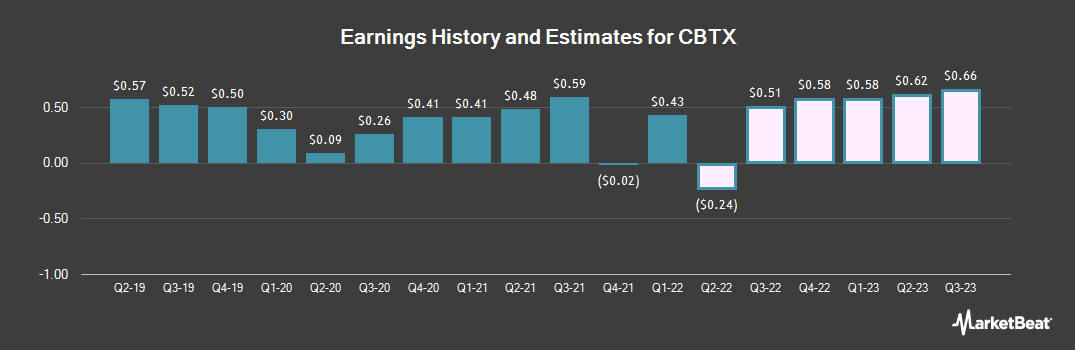 Earnings by Quarter for CBTX (NASDAQ:CBTX)