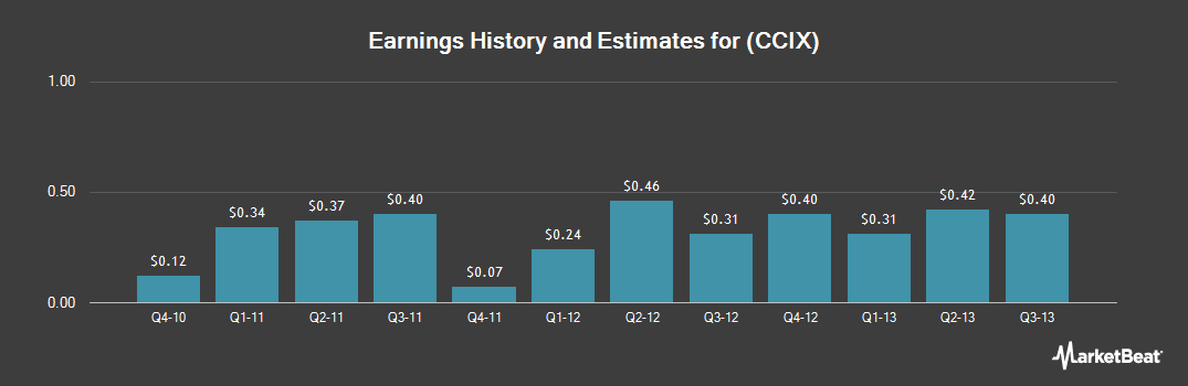 Earnings by Quarter for Coleman Cable (NASDAQ:CCIX)