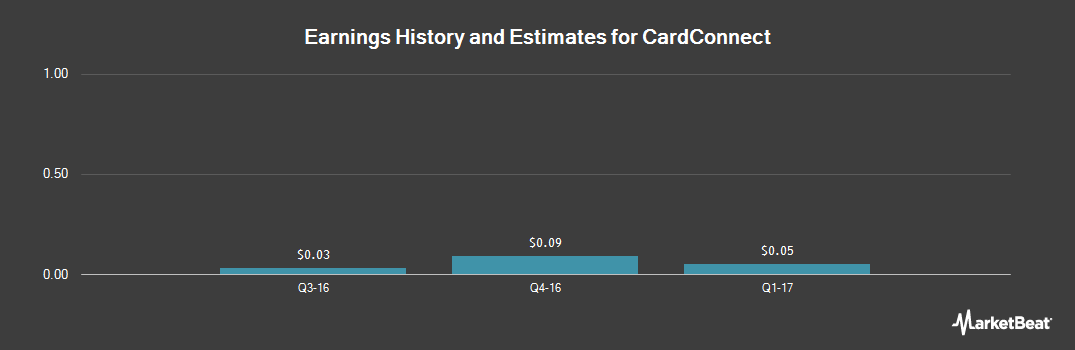 Earnings by Quarter for CardConnect (NASDAQ:CCN)