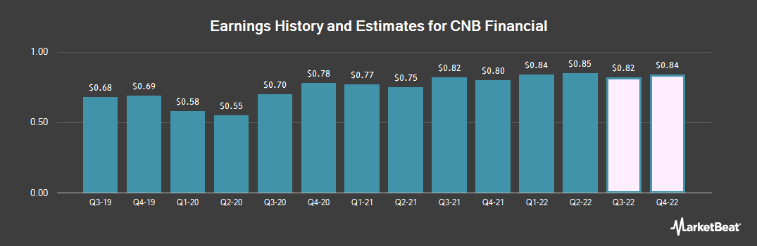 Earnings by Quarter for CNB Financial (NASDAQ:CCNE)