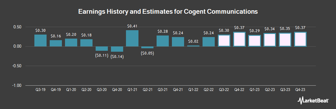 Earnings by Quarter for Cogent Communications Holdings (NASDAQ:CCOI)