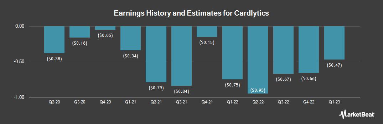 Earnings by Quarter for Cardlytics (NASDAQ:CDLX)