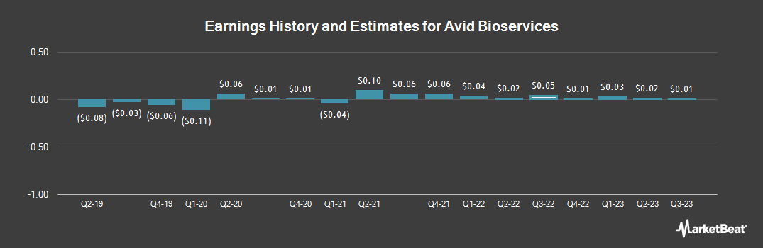 Earnings by Quarter for Avid Bioservices (NASDAQ:CDMO)