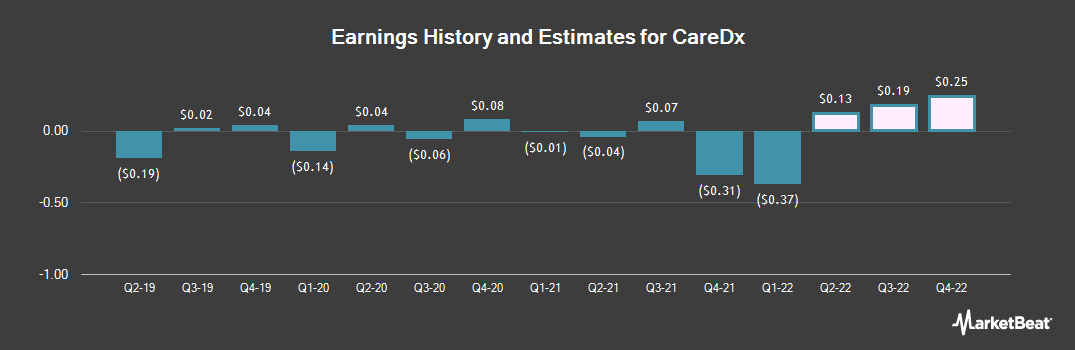 Earnings by Quarter for CareDx (NASDAQ:CDNA)