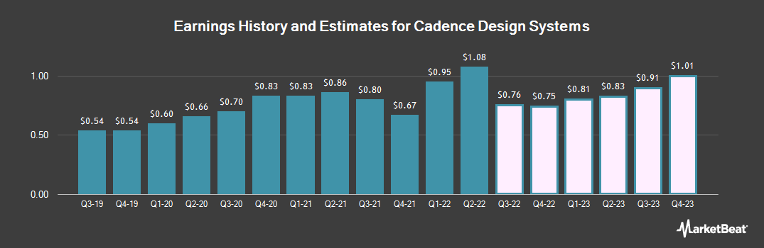 Earnings by Quarter for Cadence Design Systems (NASDAQ:CDNS)