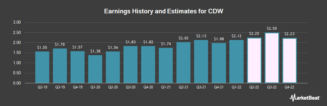 Earnings by Quarter for CDW Corp (NASDAQ:CDW)