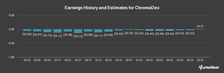 Earnings by Quarter for Chromadex (NASDAQ:CDXC)