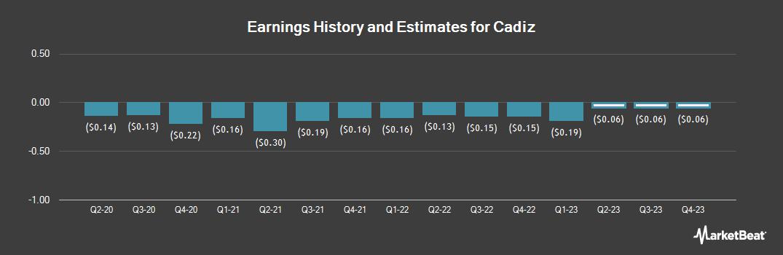 Earnings by Quarter for Cadiz (NASDAQ:CDZI)