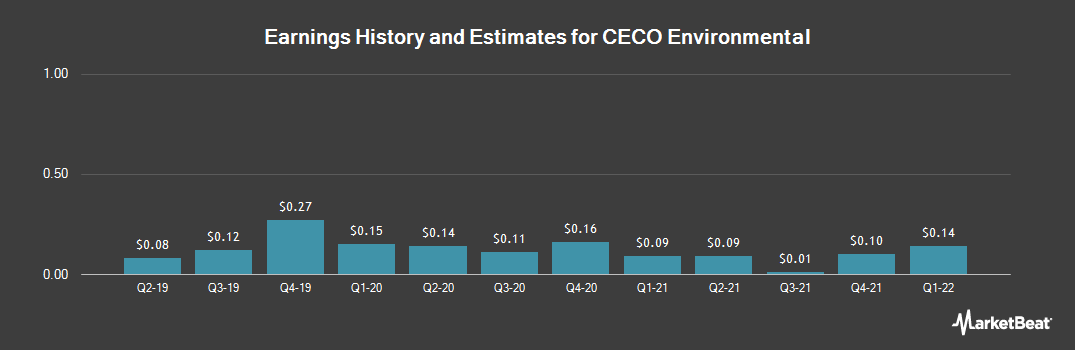 Earnings by Quarter for CECO Environmental Corp. (NASDAQ:CECE)