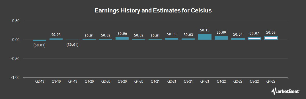 Earnings by Quarter for Celsius (NASDAQ:CELH)