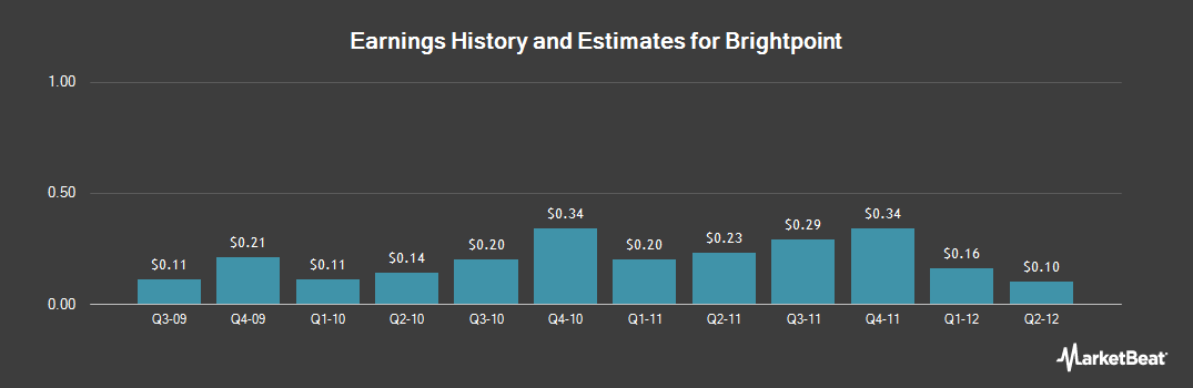 Earnings by Quarter for Brightpoint (NASDAQ:CELL)