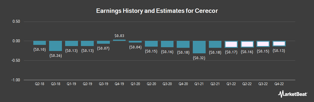 Earnings by Quarter for Cerecor (NASDAQ:CERC)