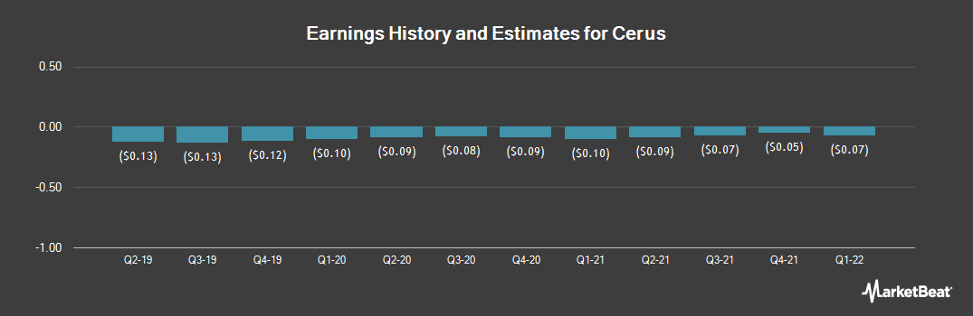 Earnings by Quarter for Cerus (NASDAQ:CERS)