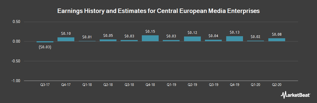 Earnings by Quarter for Central European Media Enterprises (NASDAQ:CETV)