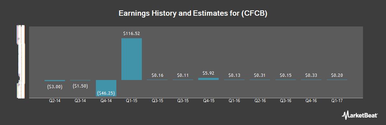 Earnings by Quarter for Centrue Financial (NASDAQ:CFCB)