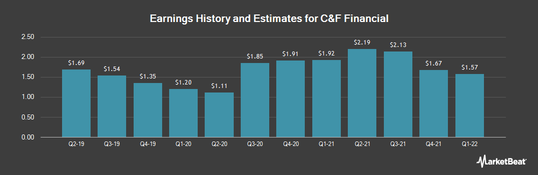 Earnings by Quarter for C&F Financial Corporation (NASDAQ:CFFI)