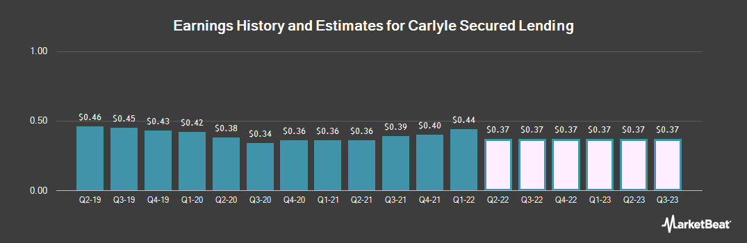 Earnings by Quarter for Tcg Bdc (NASDAQ:CGBD)