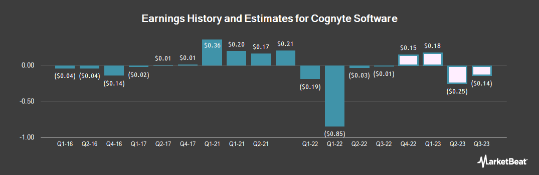 Earnings by Quarter for Cogentix Medical (NASDAQ:CGNT)