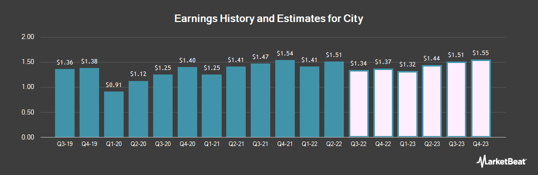 Earnings by Quarter for City Holding Company (NASDAQ:CHCO)