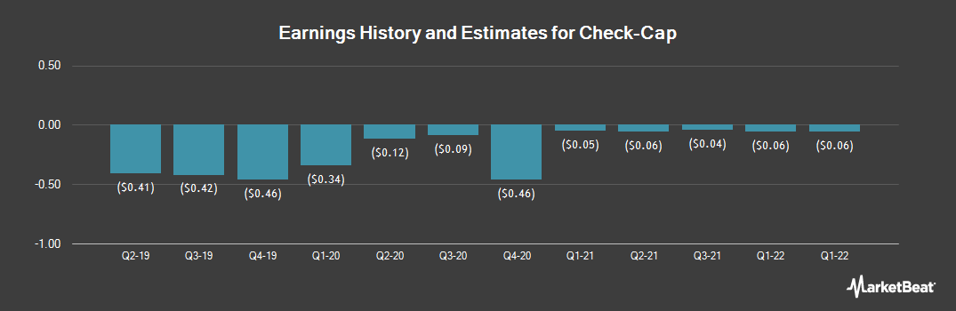 Earnings by Quarter for Check Cap Ltd (NASDAQ:CHEK)