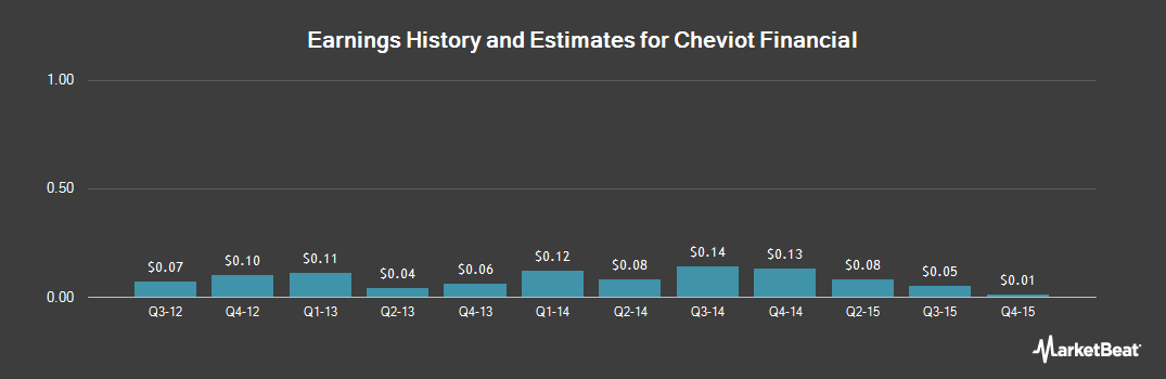 Earnings by Quarter for Cheviot Financial Corp. (NASDAQ:CHEV)