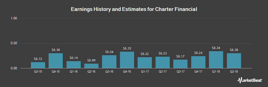 Earnings by Quarter for Charter Financial (NASDAQ:CHFN)