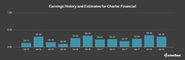Earnings by Quarter for Charter Financial Corp (NASDAQ:CHFN)