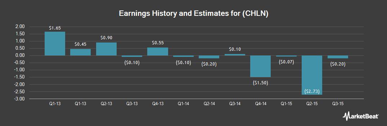 Earnings by Quarter for China Housing & Land Development (NASDAQ:CHLN)