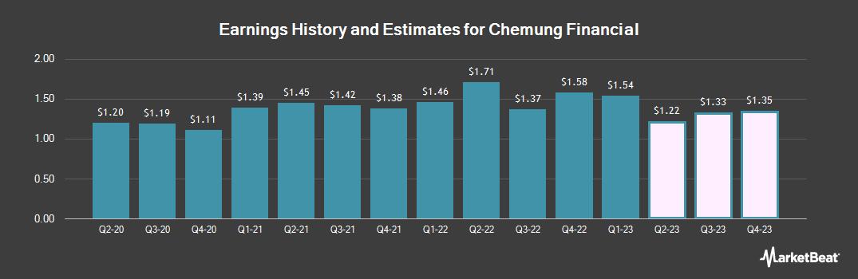 Earnings by Quarter for Chemung Financial Corp. (NASDAQ:CHMG)