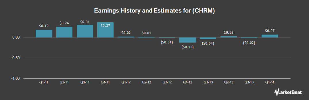 Earnings by Quarter for Charm Communications (NASDAQ:CHRM)