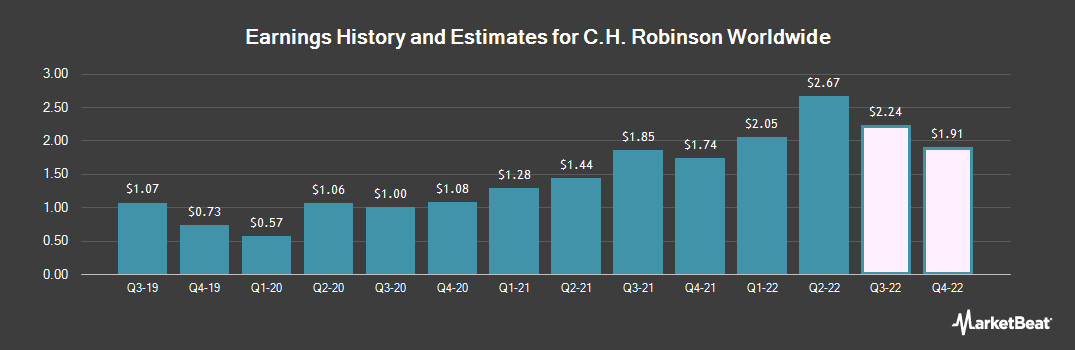 Earnings by Quarter for C.H. Robinson Worldwide (NASDAQ:CHRW)
