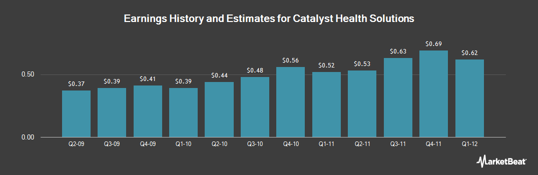 Earnings by Quarter for Catalyst Health Solutions (NASDAQ:CHSI)
