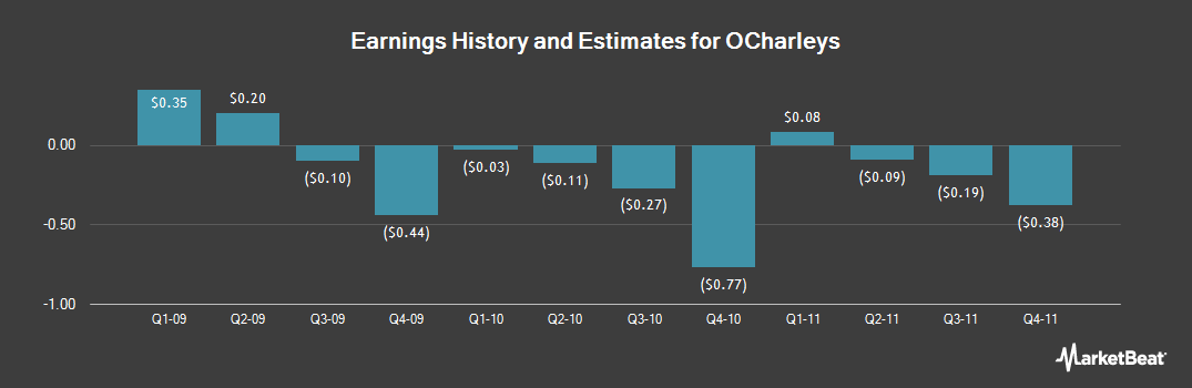 Earnings by Quarter for O'Charley's (NASDAQ:CHUX)