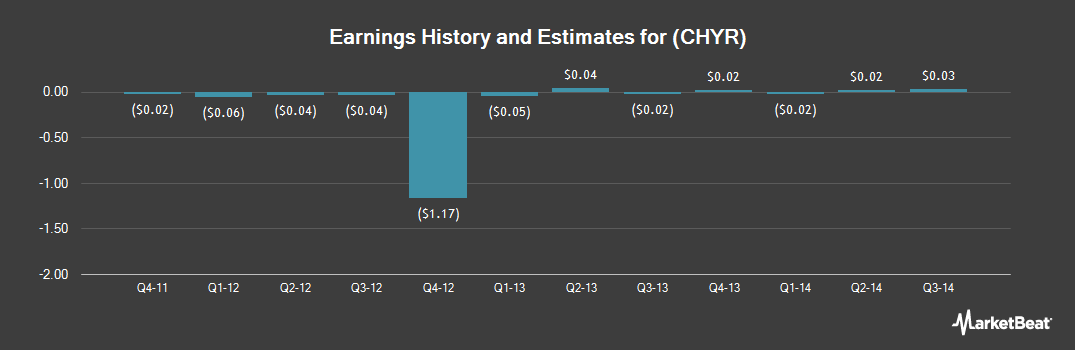Earnings by Quarter for Chyronhego Corp (NASDAQ:CHYR)