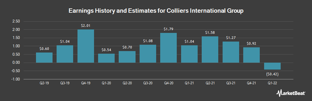 Earnings by Quarter for Colliers International Group (NASDAQ:CIGI)