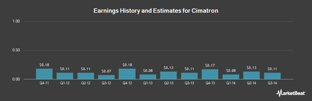 Earnings by Quarter for Cimatron (NASDAQ:CIMT)