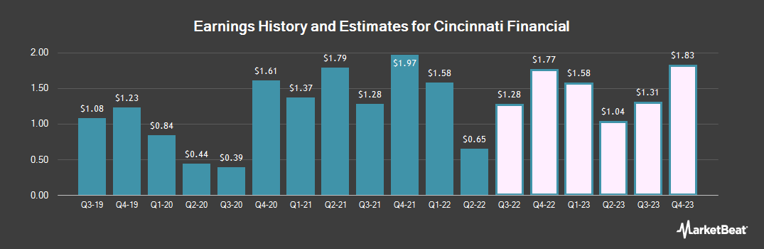 Earnings by Quarter for Cincinnati Financial Corporation (NASDAQ:CINF)